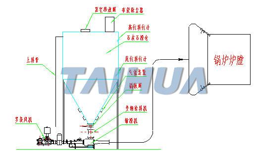 石灰輸送系統,石粉輸送系統,石灰石粉輸送系統