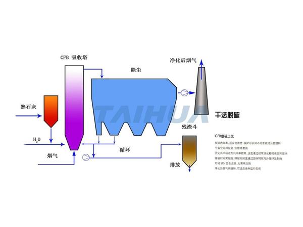 干法脫硫輸送系統,干法脫硫粉碎輸送系統